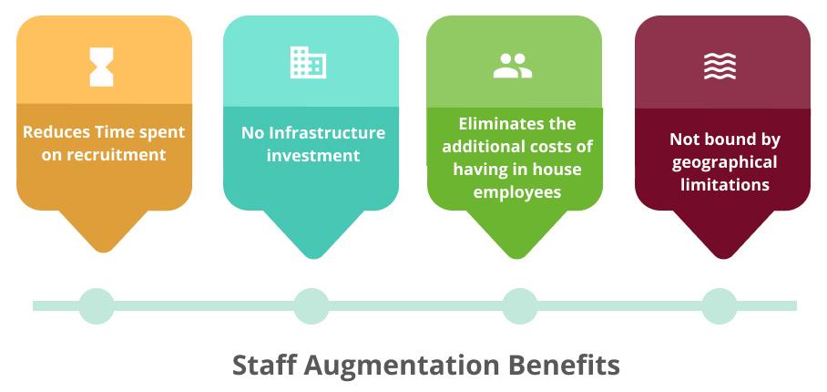 Staff Augumentation Benefits