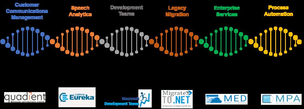 Macrosoft 6 Lines of Business