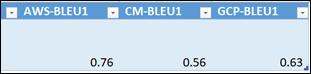 Bleu Scores Comparison