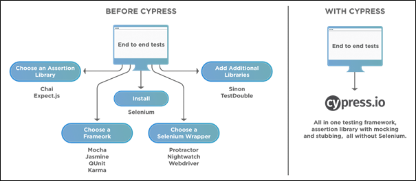 Before and After Schematic of Cypress Infrastructure