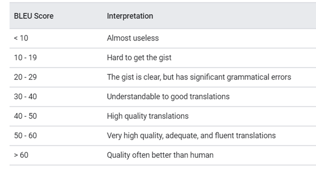 Bleu Score Interpretation
