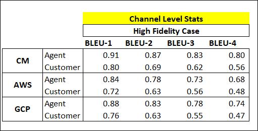 Bleu Channel level stats
