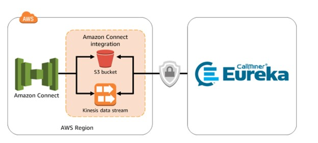 AWS and CallMiner