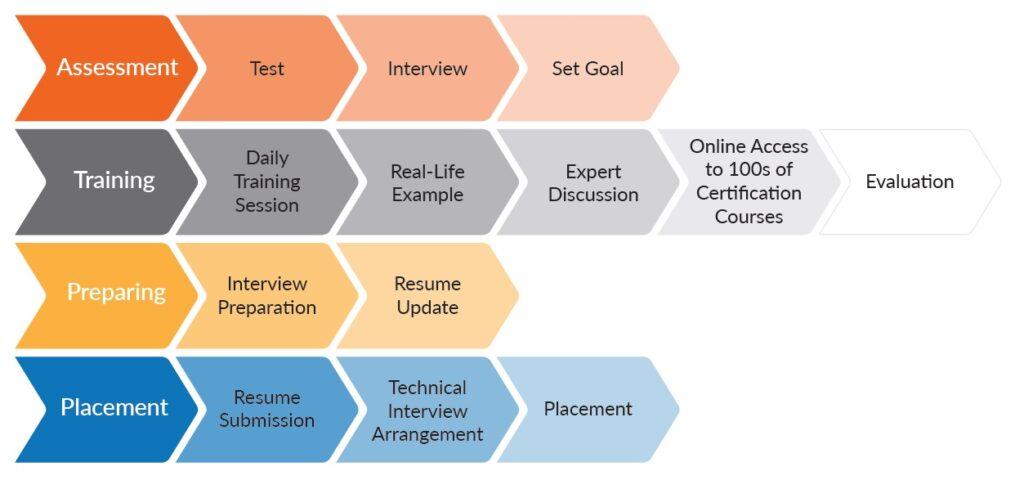 Campus Program steps