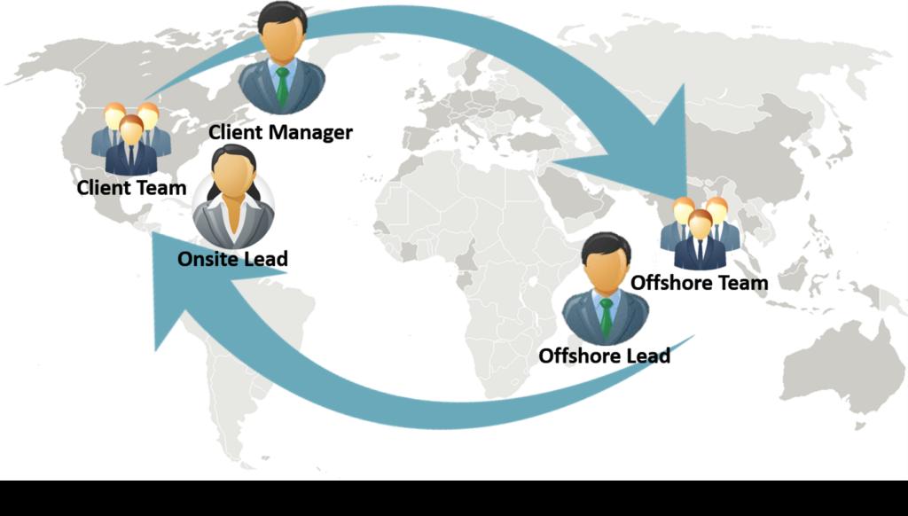 International Development Model