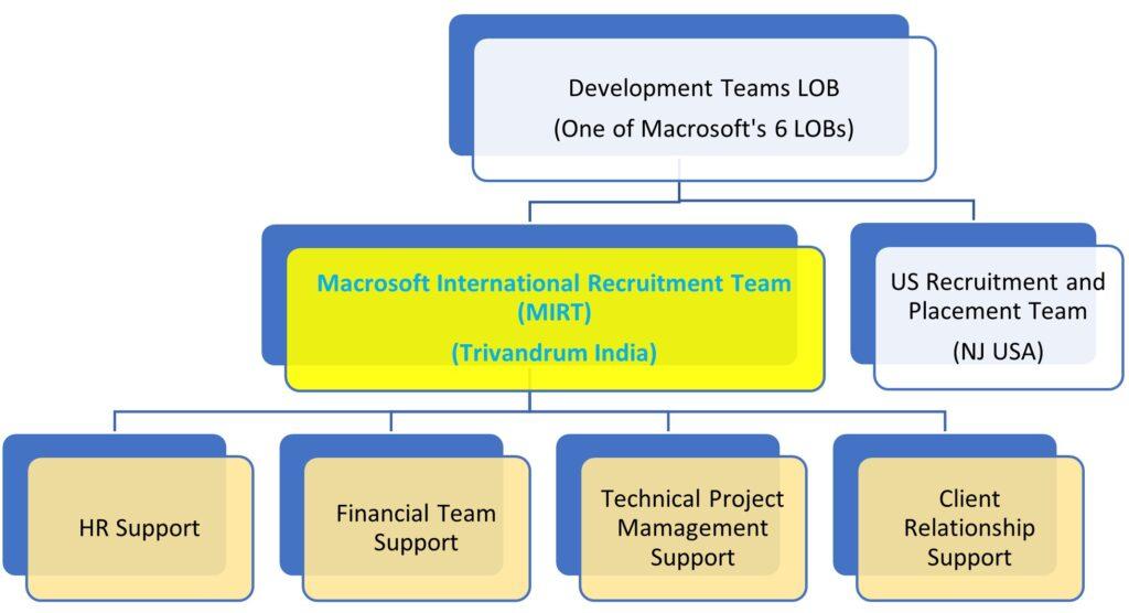 Development Teams LoB Structure