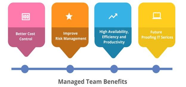 Managed Teams Benefits